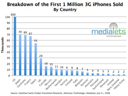 Not many iPhones for Denmark